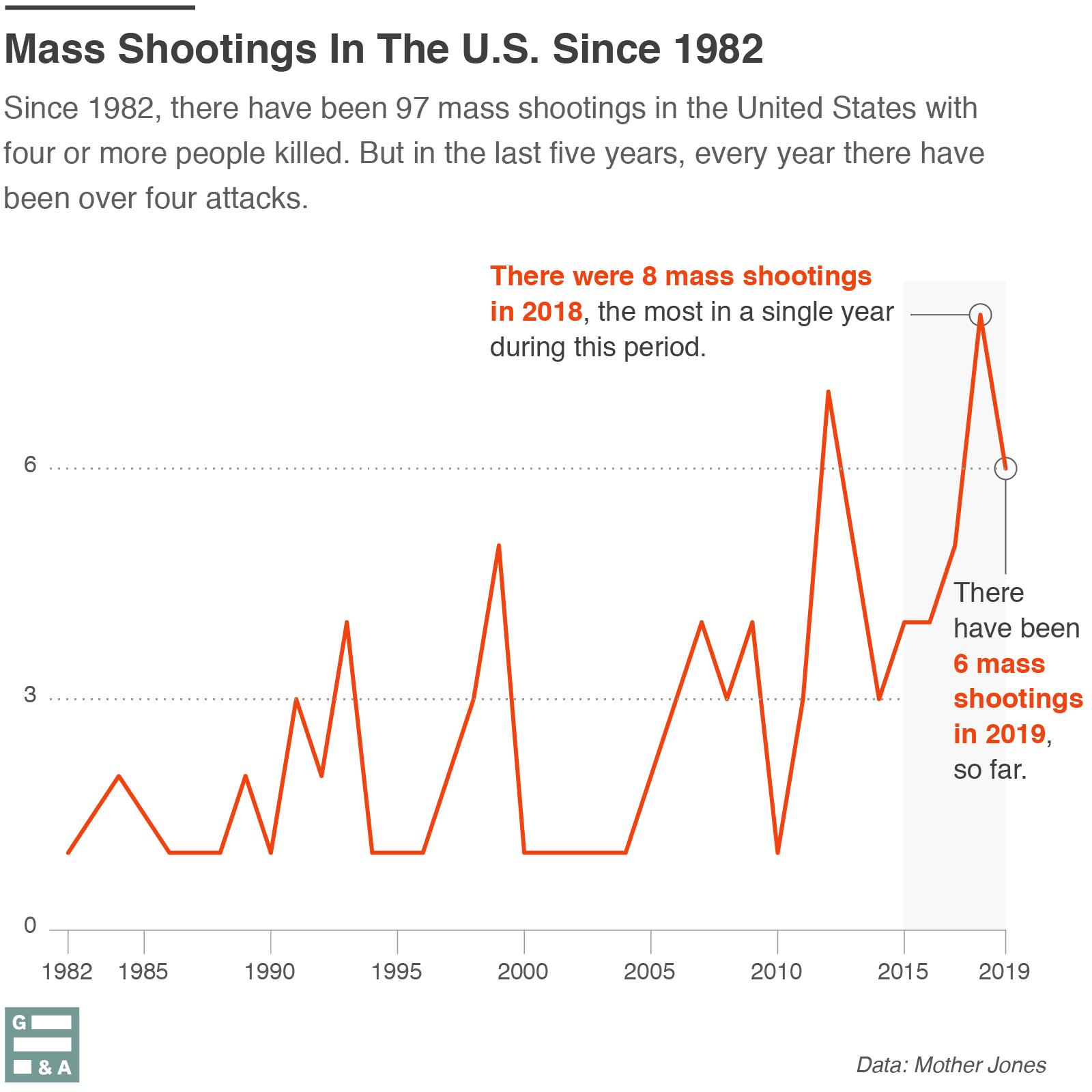 Luis Melgar, Guns & America